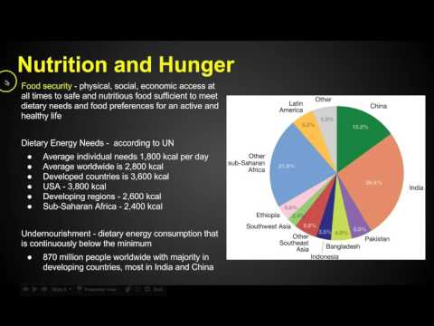 Popular Videos - AP Human Geography & Agriculture