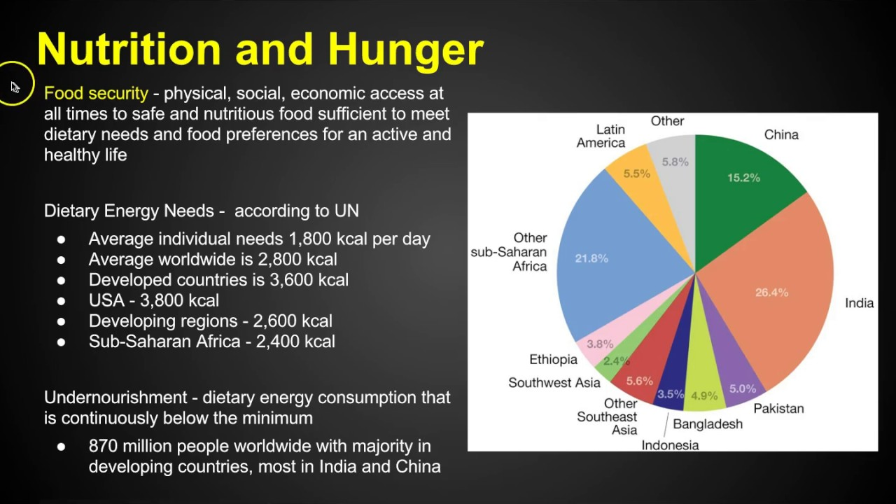 AP Human Geography - Agriculture - Chapter 10 Key Issue 2 - YouTube