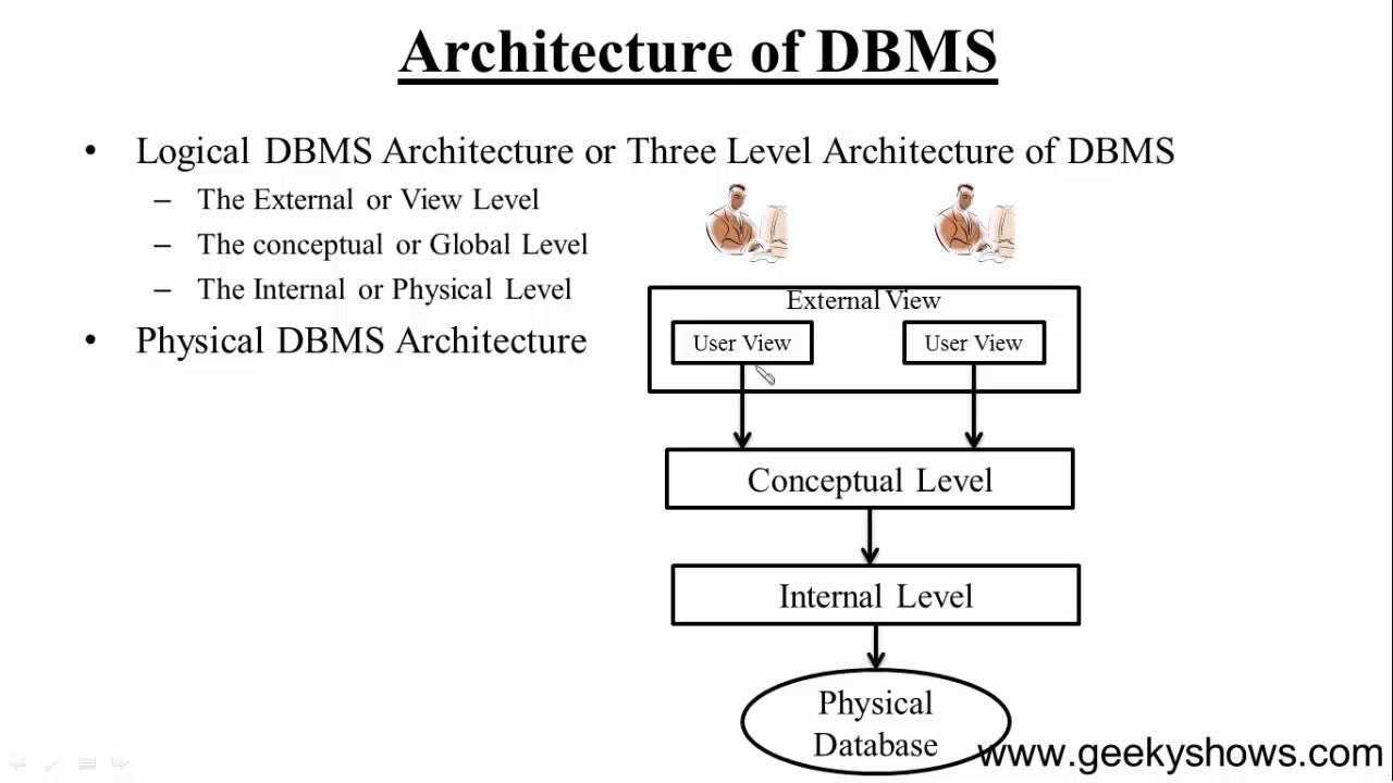 9 Dbms Architecture Hindi Youtube