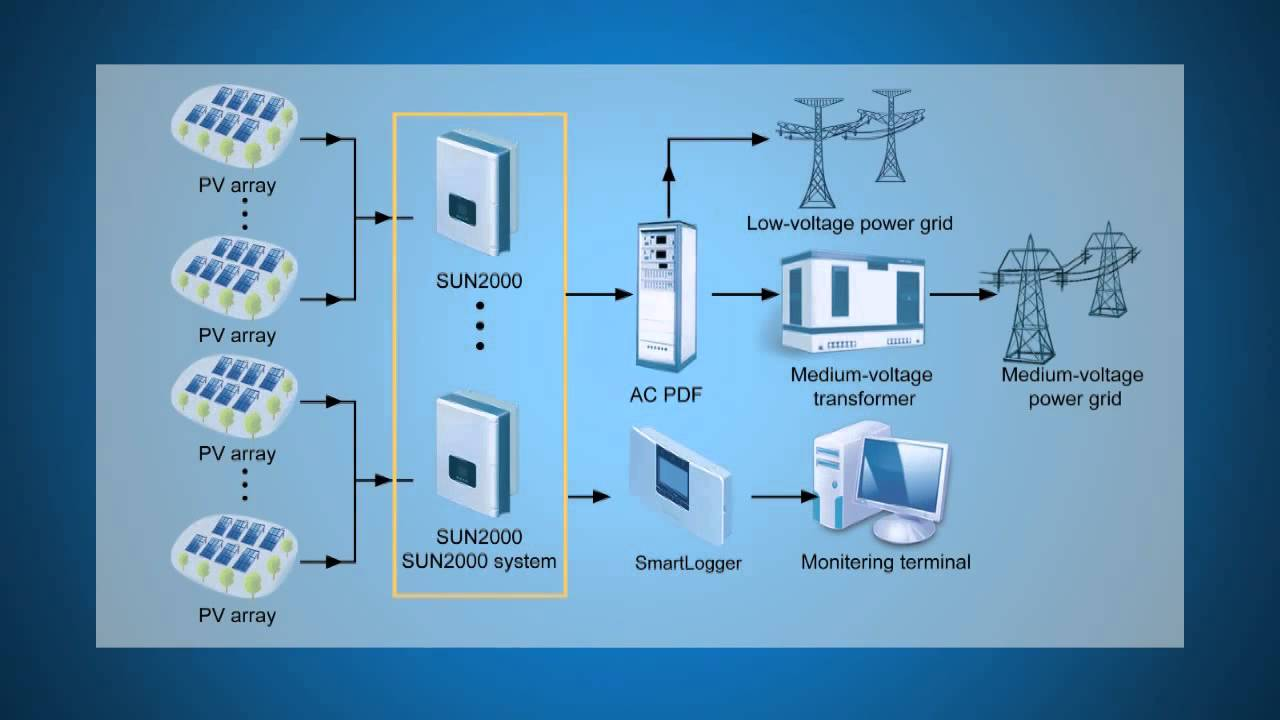 Installatiehandleiding  Huawei Omvormers Sun2000 8ktl 28ktl