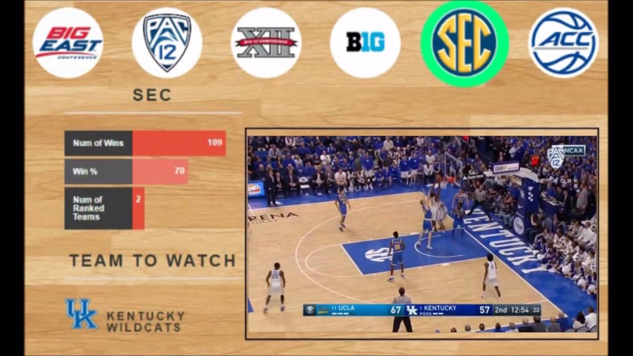 MUST SEE College Basketball Conference Breakdown