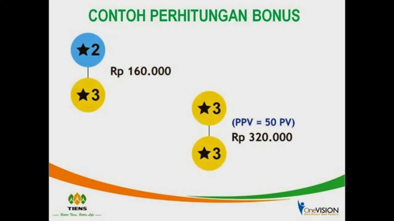 Peluang Bisnis Tiens Syariah Indonesia - YouTube