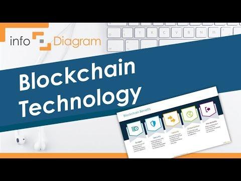 Blockchain Technology PPT Presentation – Powerpoint Guide