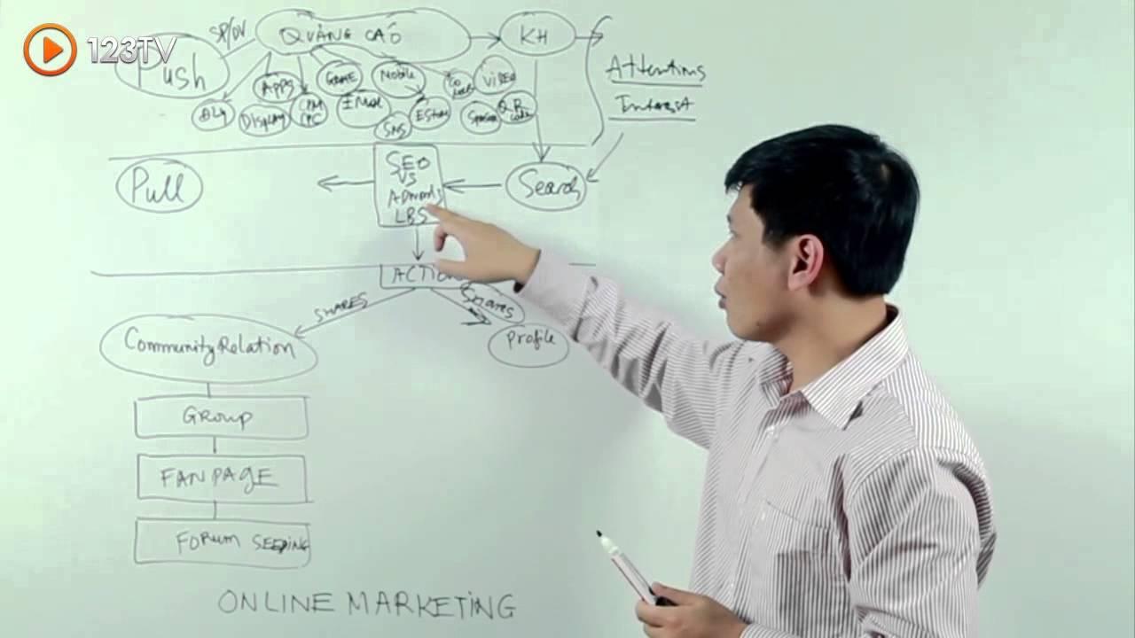 Học internet Marketing – Khái niệm Push, Pull, Community – White Board friday