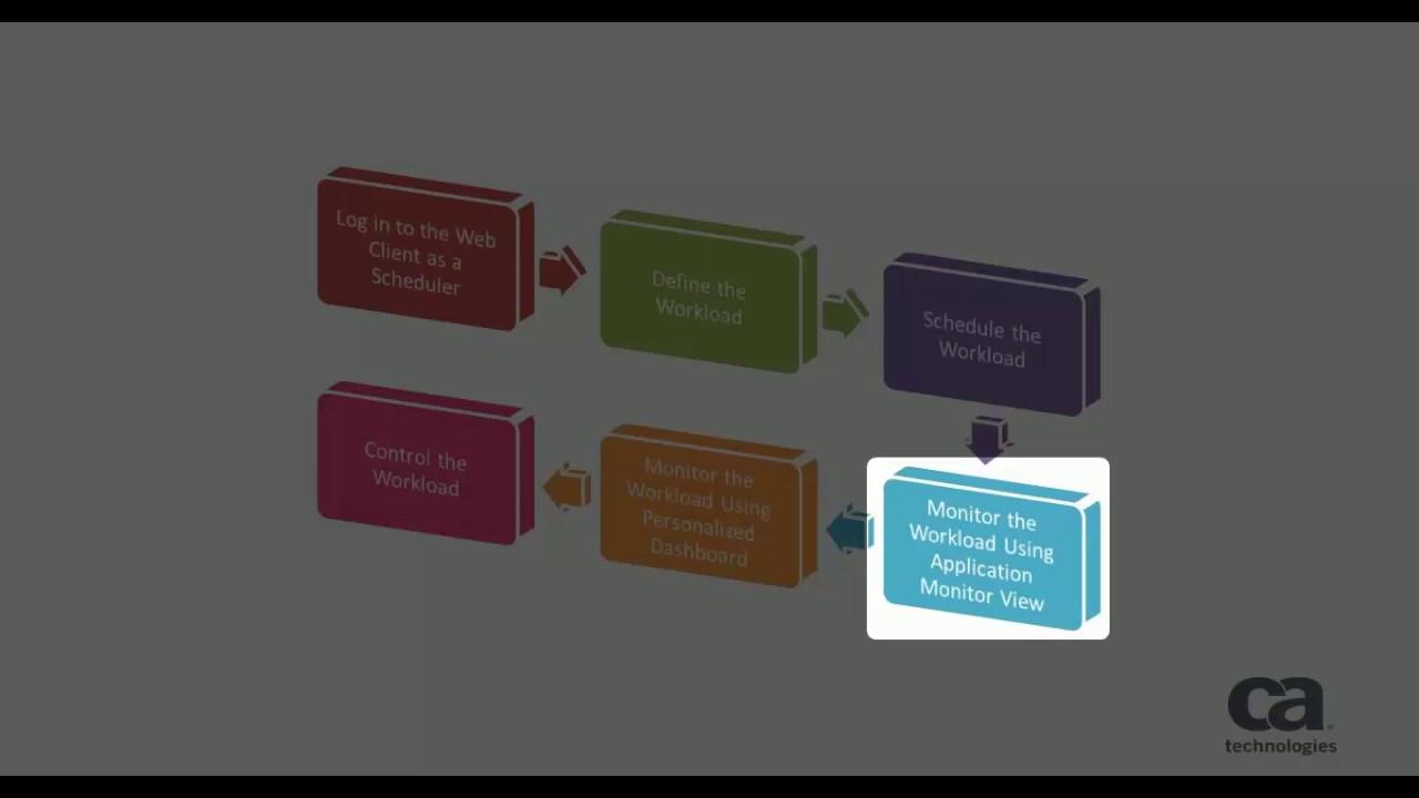 CA Workload Automation DE Web Client: Quick Tour