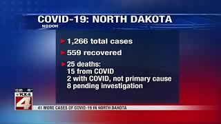News 41 new coronavirus cases in north dakota