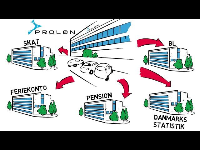 ProLøn-Bolig * Lønadministration til boligorganisationer.