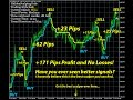 Best Forex Indicator  Hidden Scalping Code