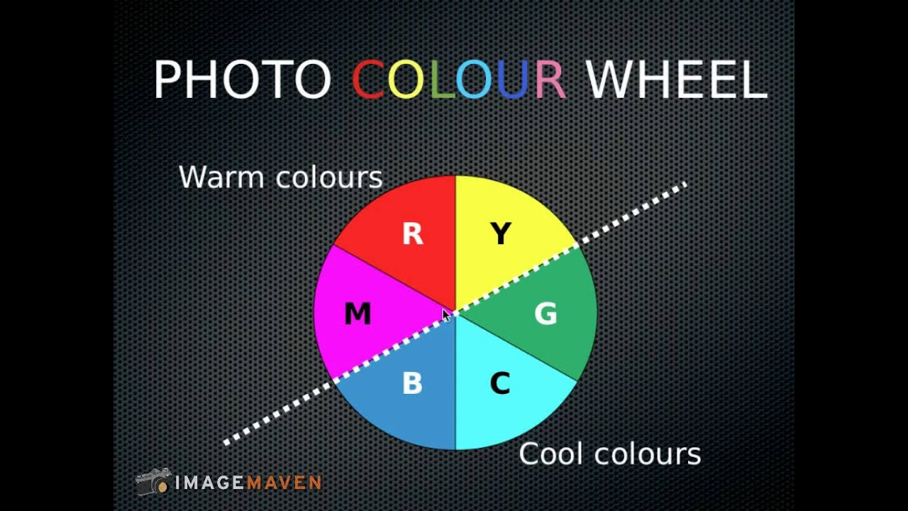 Color In Photography The Wheel Explained