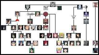 Family tree of Naruto History of the Shinobi World | Ninja World |