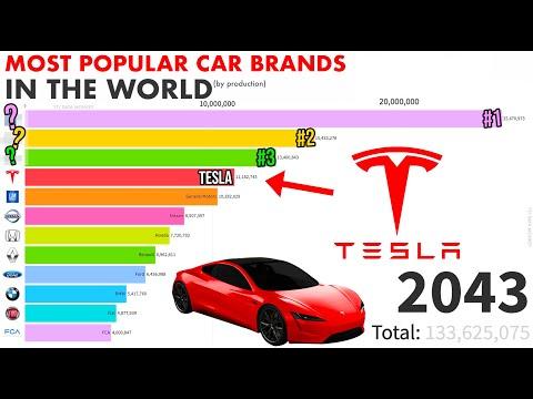 top-10-best-selling-car-brands-ranking-(1999---2049)