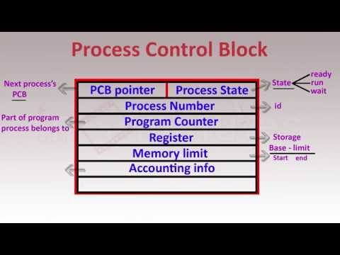 PCB AND CONTEXT SWITCHING - Operating System