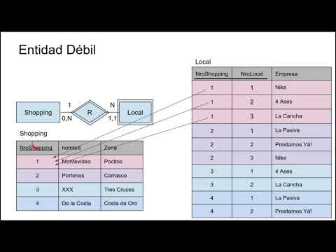 Curso diseño de bases de datos 2.Modelo entidad relación from YouTube · Duration:  13 minutes 51 seconds