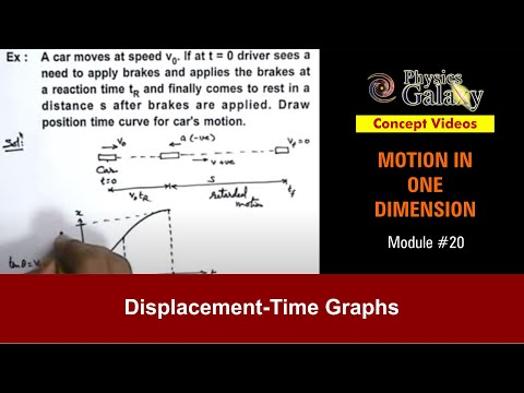 20  Class 11th Physics   MOD   Displacement-Time Graphs   by Ashish Arora