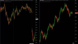 Trading the 5-min Breakout Strategy on the E-mini S&P