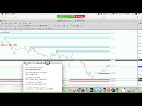 Trading Indices strategy| NASDAQ100| support and resistance
