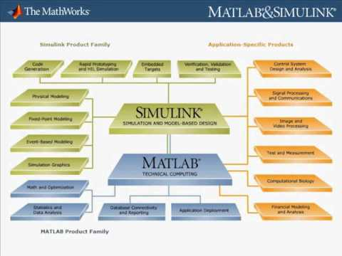 MATLAB & Simulink Student Version - math software for engineering and science students_3.flv