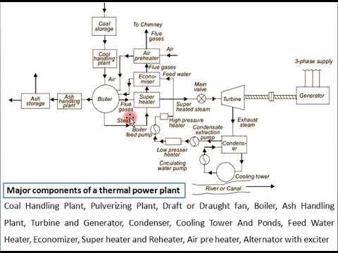 Thermal Power Plant Diagram Ppt Wiring Schematic Diagram