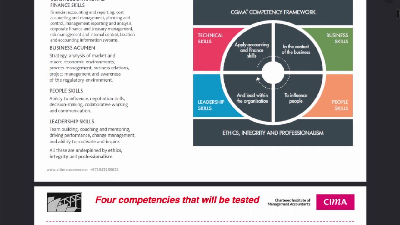 competency framework The soa competency framework for the soa competency framework self-assessment tool will help you identify which competencies are important in.