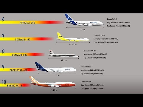 10 Fastest Passenger Planes In The World (2019)