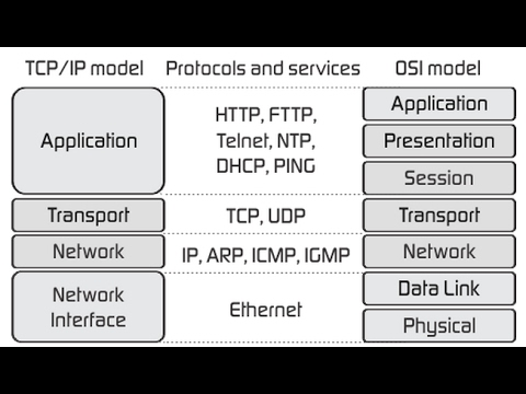 DCN:TCP/IP Model (Modified) and comparison with OSI
