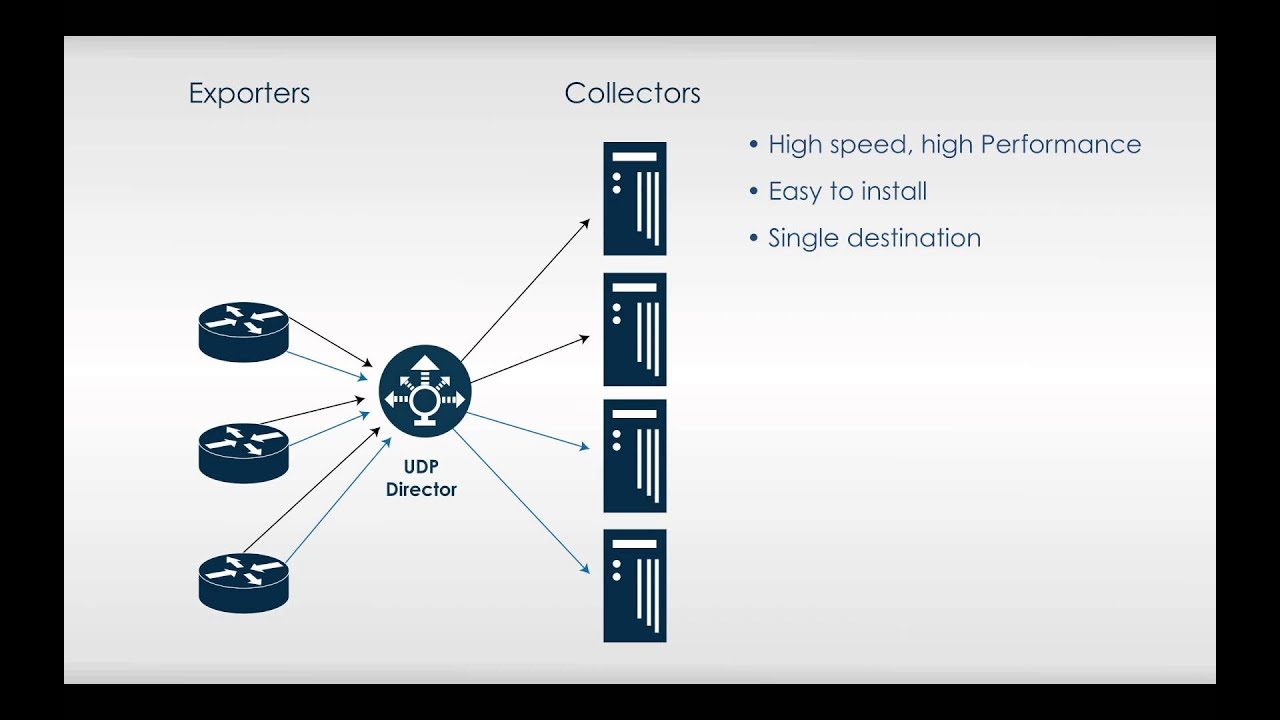 Introducing The UDP Director™ from Lancope - YouTube