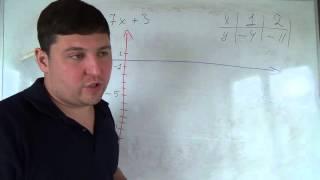 Алгебра 7 класс. 5 октября. Строим график линейной функции 3