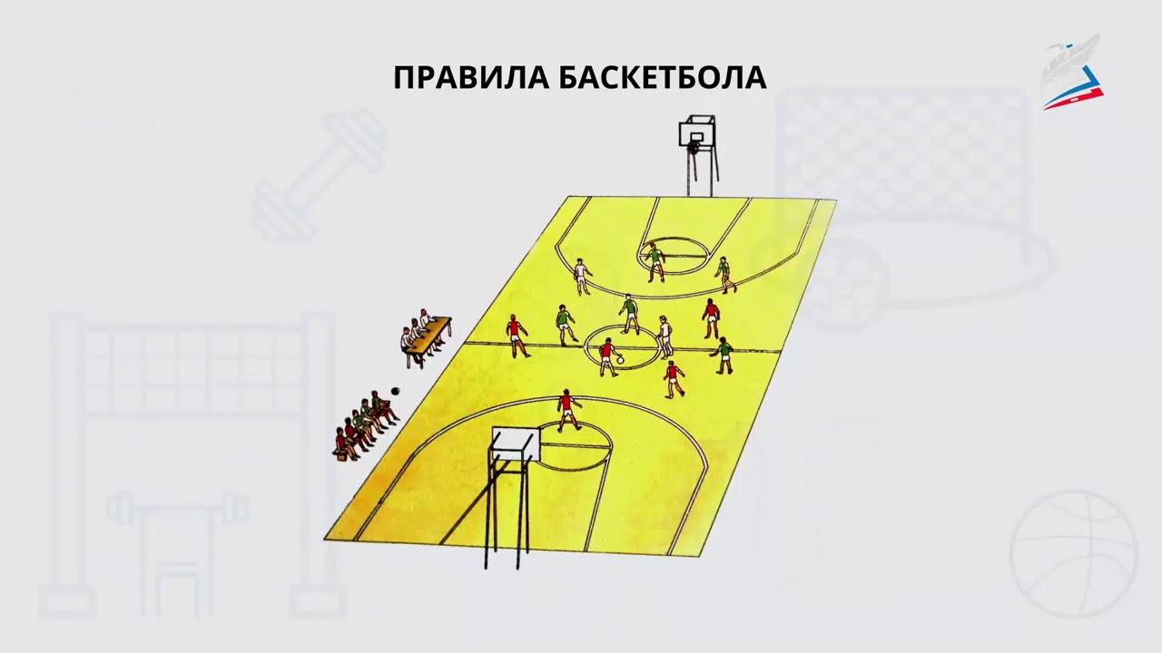Баскетбол. История. Правила игры