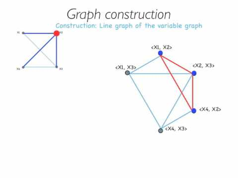 Visualizing high-dimensional data: Applying graph theory to data visualization