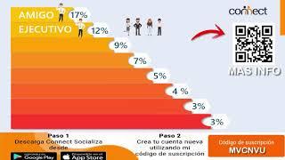 Beneficios Empresario Premium Connect México