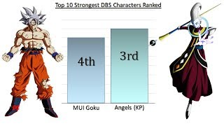Top 10 Strongest DBS Characters Ranked (Anime & Manga)