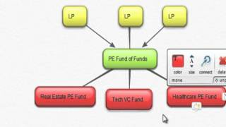 CPEP - Private Equity Fund of Funds