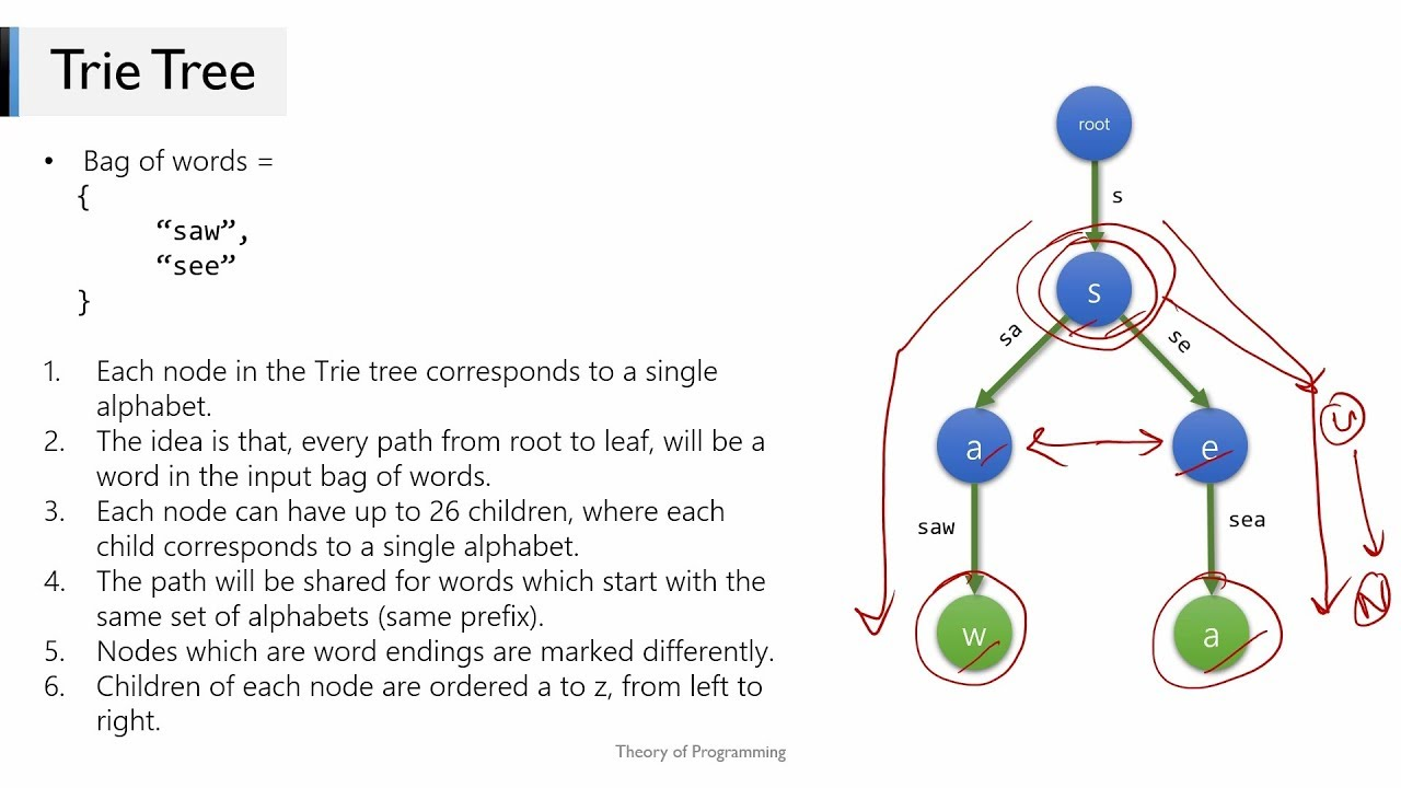 Trie Tree Implementation