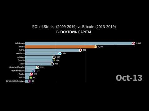 Bitcoin biggest return investment