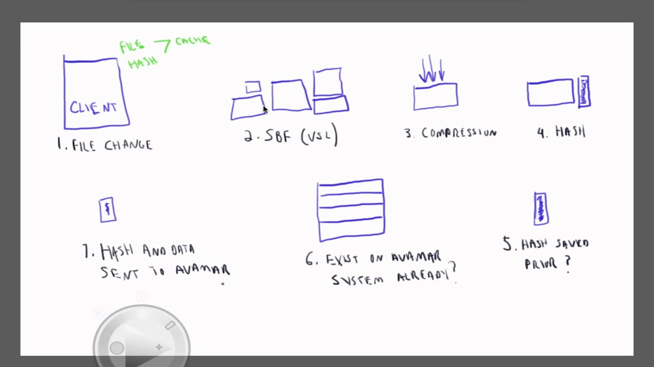 emc data diagram mccb wiring avamar overview of backup flow youtube