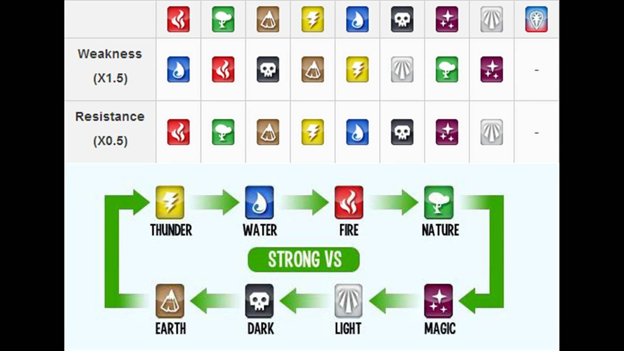 monster legends weakness and strength monster legends weakness and strength