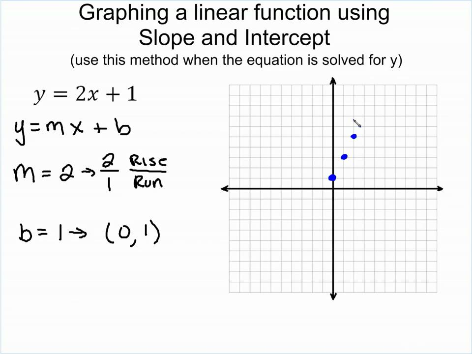 By Drawing The Line Y Solve The Equations : Graphing linear functions lessons tes teach