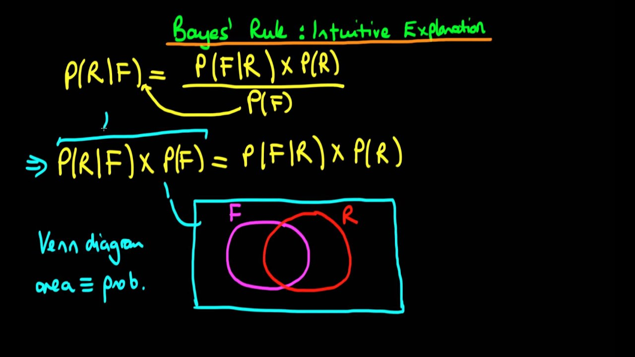 4 - Bayes' rule - an intuitive explanation - YouTube