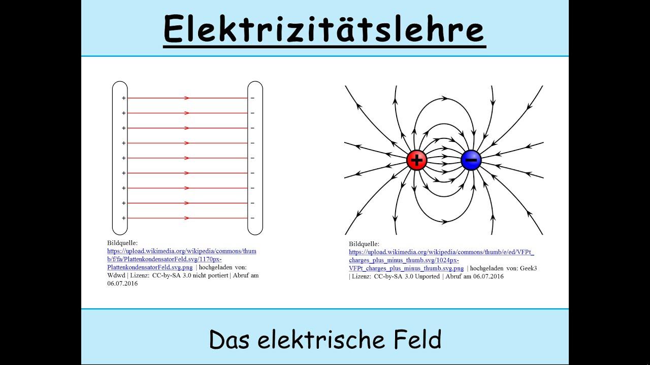 Elektrische Feldstärke, elektrisches Feld und Feldlinien (Physik ...