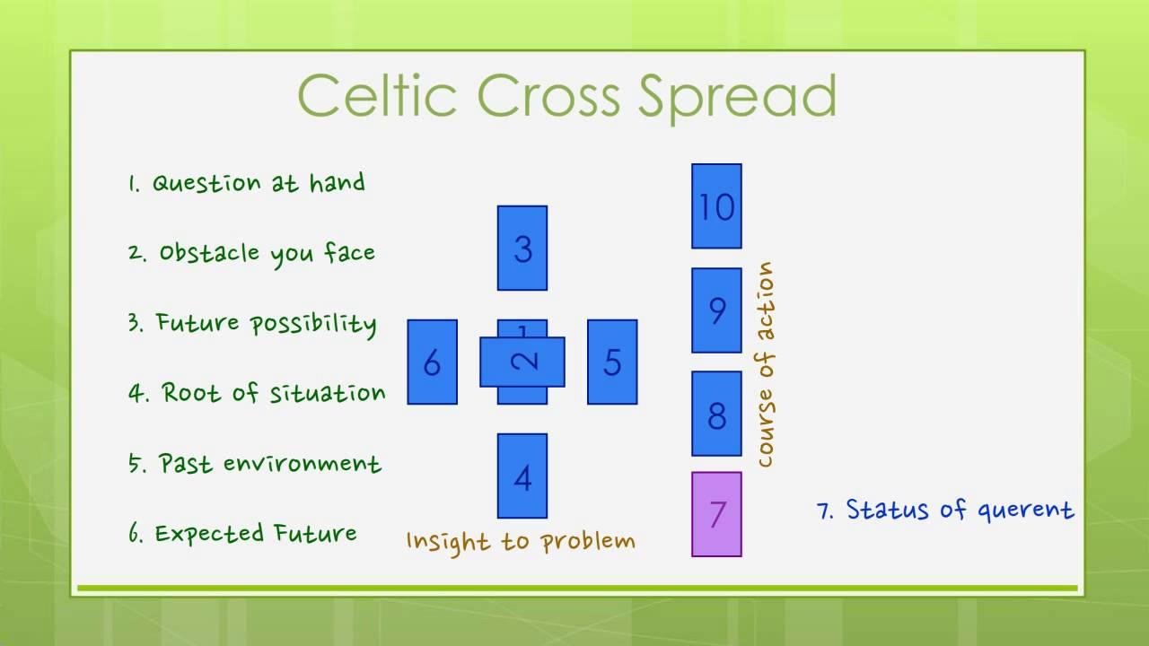 Reading Tarot Cards Celtic Cross Spread Youtube