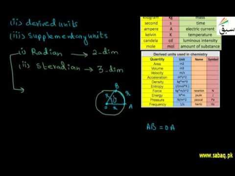 Supplementary units in Urdu  ::1st year Chapter 1 Physics in Urdu