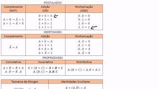 Álgebra de Boole - 01 - Introdução