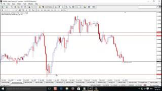 Forex Support & Resistance Bangla - part 1