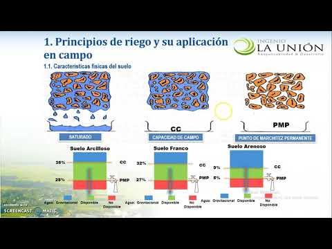 Unidad 4.8  Principios de riego y su aplicación en campo