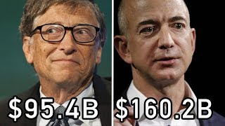 Top 10 | Richest People In World | 2018 | Scoop City