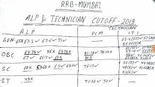 RRB (MUMBAI ZONE) CUT OFF FOR ALP & TECHNICIAN  FOR DV IN 2019 / RRB ALP & TECHNICIAN CUTOFF 2019