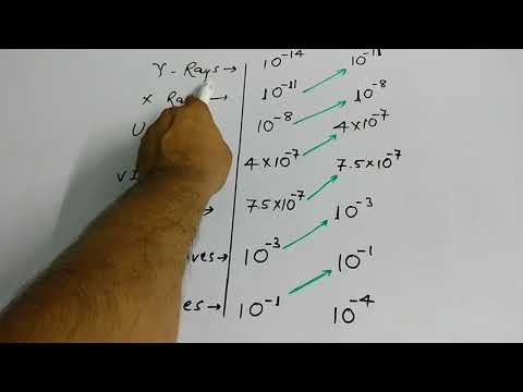 TRICK TO LEARN WAVELENGTH AND FREQUENCY OF ELECTROMAGNETIC WAVES