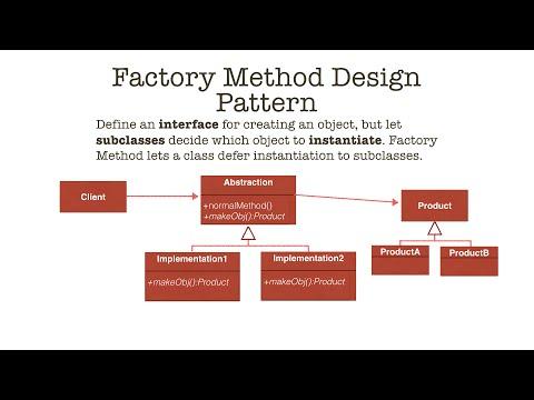 Factory Method Design Pattern in Java, tutorial