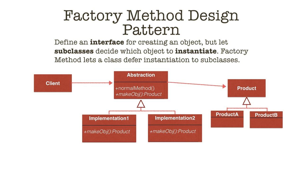 Factory Method Design Pattern In Java Tutorial YouTube