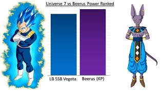 Universe 7 vs Beerus Power Ranked ~ Dragon Ball Super